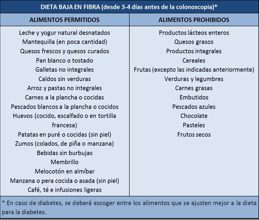 Educainflamatoria enfermedad inflamatoria intestinal crohn y colitis ulcerosa dieta colonoscopia - Alimentos diabetes permitidos ...